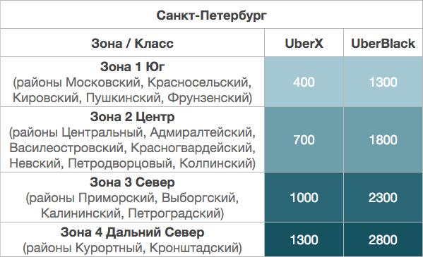 таблица расценок такси с разных районов города