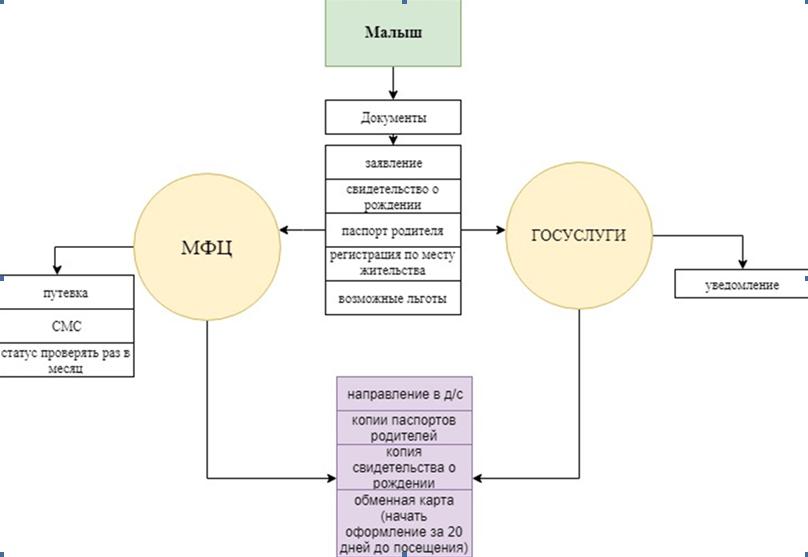 Схема для родителей - порядок действий для устройства малыша в ясли или детский сад