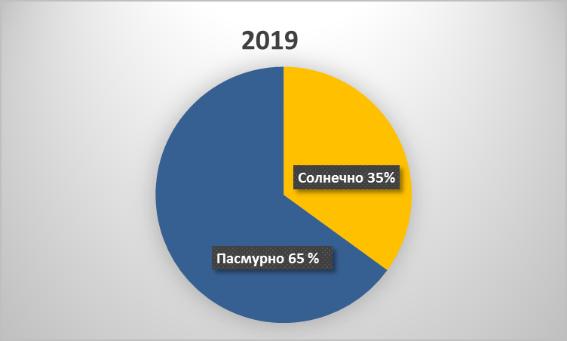 Круговая диаграмма 2019. пасмурно 65%, солнечно 35%