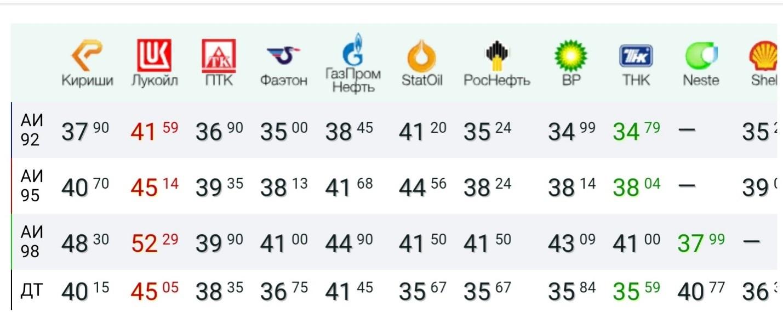 цены на разные марки бензина заправок - кириши, лукойл, ПТК, фаэтон, ГазПромНефть статойл, роснефть, ВР, ТНК, нести, шел